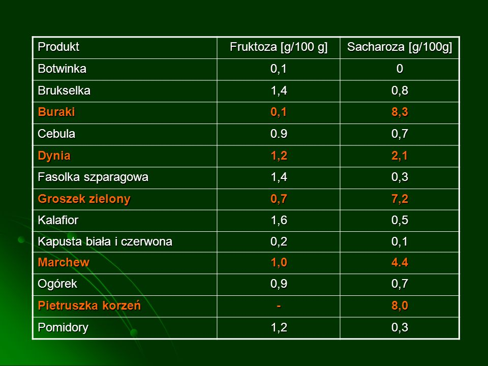 Produkt Fruktoza [g/100 g] Sacharoza [g/100g] Botwinka. 0,1. Brukselka. 1,4. 0,8. Buraki. 8,3.